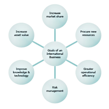 Inveiss Legal | Goals of Int Business
